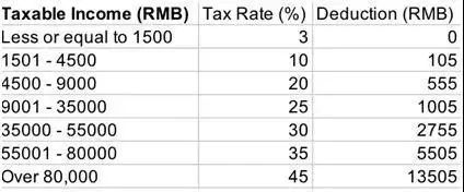 Income Deductions, Currency Exchange and Transfer